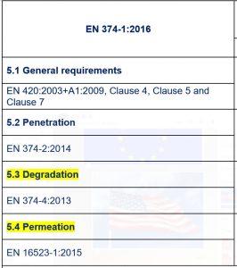 Danh sách chỉ tiêu test EN 374-1 và EN 455